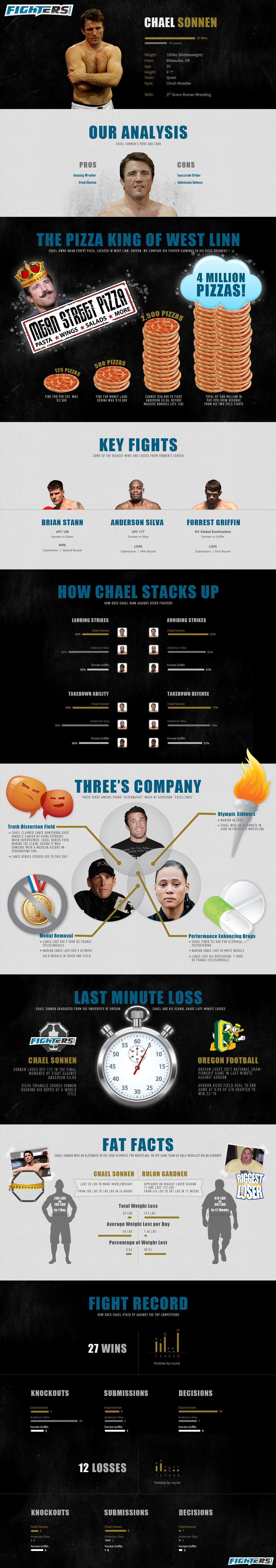 fighters-infographic-chael-sonnen-full.jpg