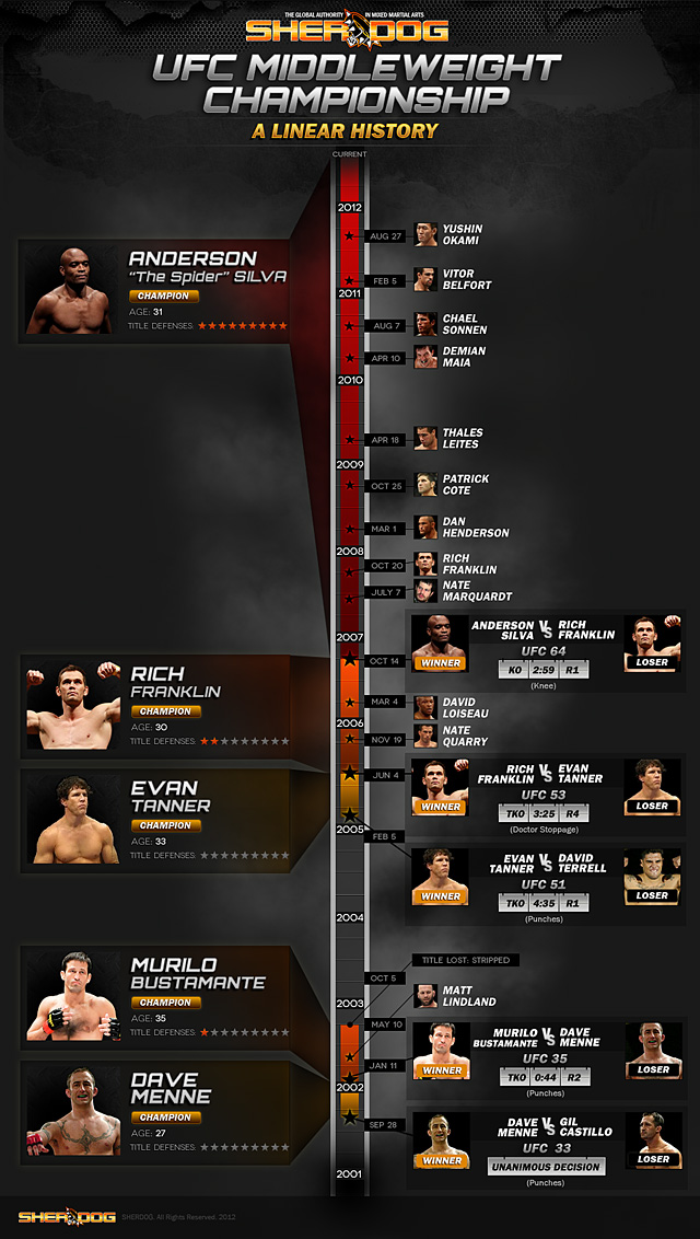 history-infographic-middleweight.jpg